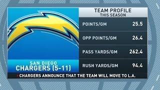 Gottlieb: Scott Kaplan on Chargers moving to LA