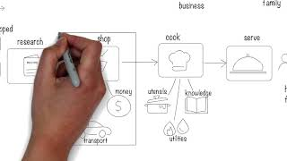 How to create a capability model