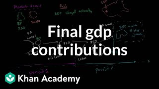 More on Final and Intermediate GDP Contributions