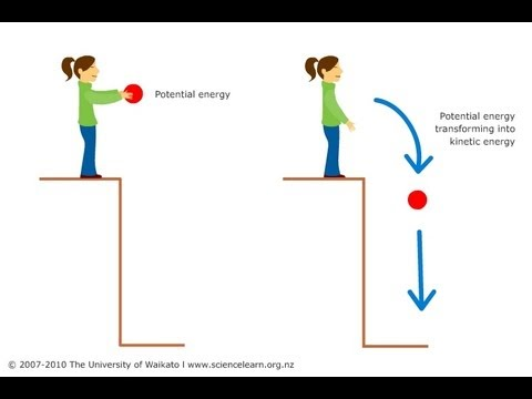 Kinetic and Potential Energy Video For Kids (grade 5th,grade 4th)