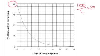 Using a graph to find half-life time - IGCSE Physics