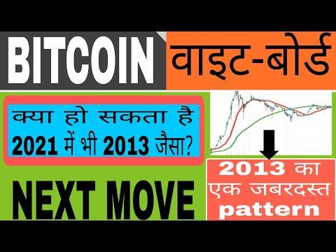 Bitcoin žaibo monetų rinkos dangtelis