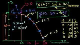 Параметрические уравнения (часть 1)