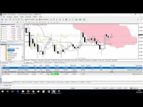 Piattaforme di trading e di investimento