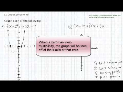 Graphing Polynomial Functions p5
