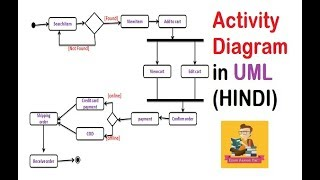 UML Activity Diagram with solved example and notes(HINDI)    IGNOU    MCS-032