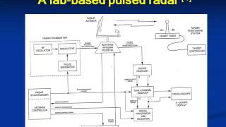 Fundamentals of Radar