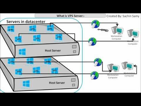 What is VPS Server ( Virtual Private Server )