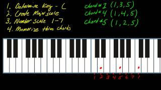 Piano & keyboard shortcut (part 1) using the number system