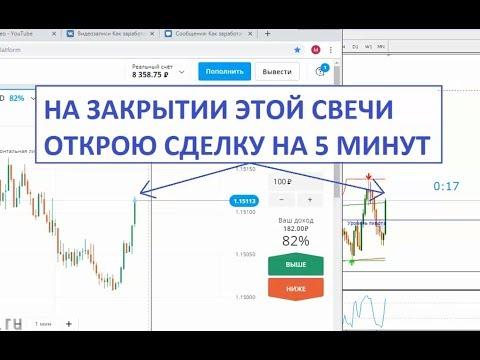 Сайт графиков для бинарных опционов