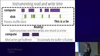 Apache Spark Performance: Past, Future, and Present with Kay Ousterhout