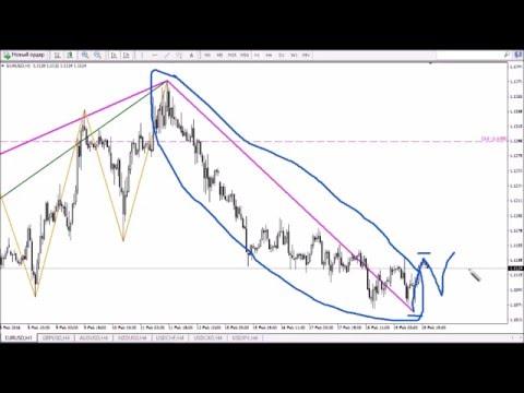 С чего начать торговать на бирже forex4