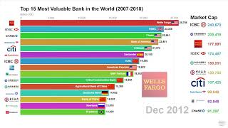 Top 15 Most Valuable Bank in the World (2007 - 2018)