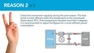 How to install a bypass between the heat pump and a swimming pool?