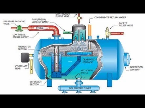 Dearator ,How to work deaerator in a thermal power plant