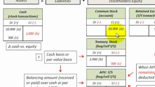 Treasury Stock Affect On Stockholders Equity Detailed Accounting Example