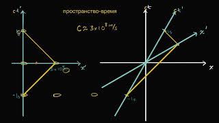 Измерения времени (часть 5) | Диаграмма Минковского