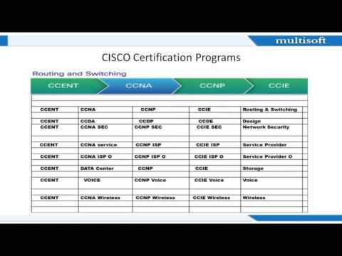 Let's start with CCNA