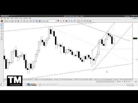 El DXY (Dólar índex) reconoce la resistencia apuntada