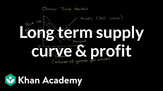 Long Term Supply Curve and Economic Profit