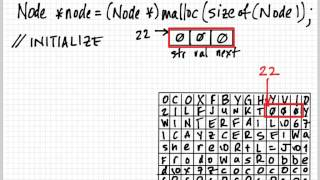 Understanding malloc
