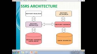 01 SSRS INTRODUCTION | SSRS Tutorial for beginners