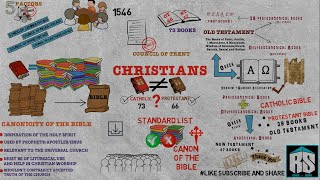 Difference between CATHOLIC BIBLE and PROTESTANT BIBLE