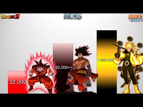 Luffy's command of haki is great, but it's a wet match compared to naruto's chakra. Download Naruto Vs Luffy Vs Goku 3gp Mp4 Codedwap