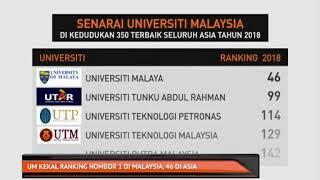 UM Kekal Ranking Nombor 1 Di Malaysia, 46 Di Asia