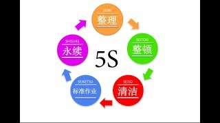 "Implementation of ""5S"" in Jing Si Hall"