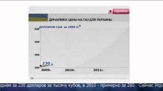 Odnako - 2011.09.06 - Газовая удавка доставшаяся от Тимошенко