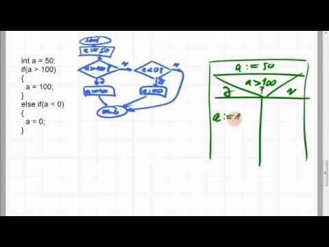 02D.6 Bereich eingrenzen; Flussdiagramm und Struktogramm (видео)