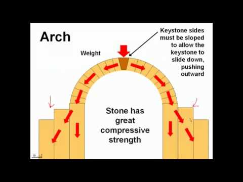 Keystone Arch Diagram College Database Template The Roman Glogster Edu Interactive Multimedia How Arches Work