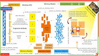 SQL Server Memory Part 1 by Amit Bansal