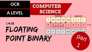 OCR A'Level Floating Point Binary   Part 1