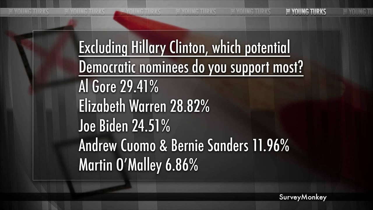 Hillary Clinton 2016 Survey Results, TYT's Progressive Petition Update thumbnail