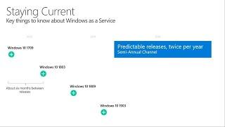 Understanding the Windows as a service