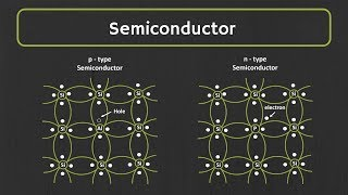 Semiconductor: What is Intrinsic and Extrinsic Semiconductor ? P-Type and n-Type Semiconductor