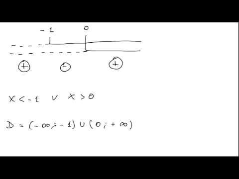 Funzionamento dellorgano curvatura