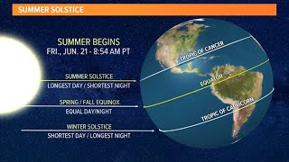 What's the summer solstice?