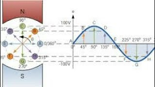 Generation of sinusoidal wave form of A C voltage
