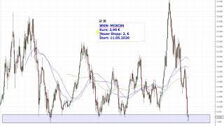 Dax30 – Lufthansa Trading-Idee startet durch!