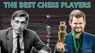 The Best Chess Players Over Time (Estimated By Accuracy)