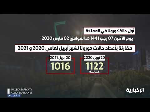 مقارنة بأعداد حالات كورونا لشهر أبريل لعامي 2020 و 2021