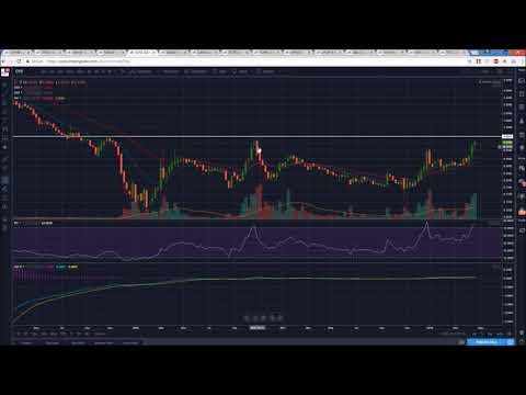 US Marijuana Stocks Technical Analysis Chart 4/29/2018 by ChartGuys.com