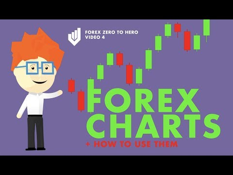 What Are Trading Charts and How to Use Them in Forex Trading (Part 4)