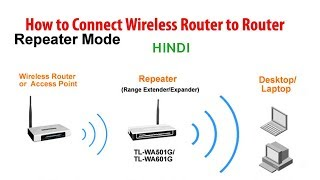 TotoLink N300RT as Repeater Mode - 123vid