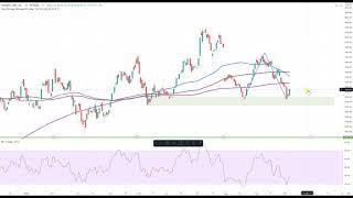 Wall Street – Kurserholung nach Plan!