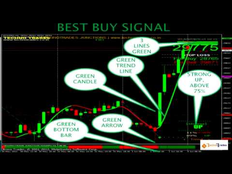 Techno Trader Demo Video - A Technical Analysis Software