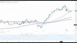 Wall Street – Trading-Idee der Woche verpasst?